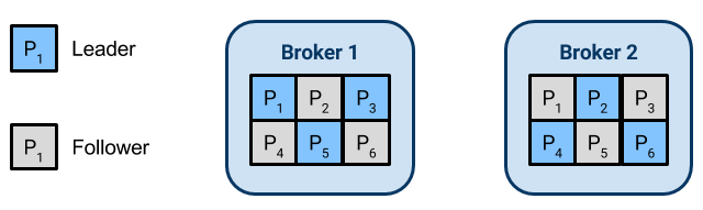 Two-broker Kafka cluster