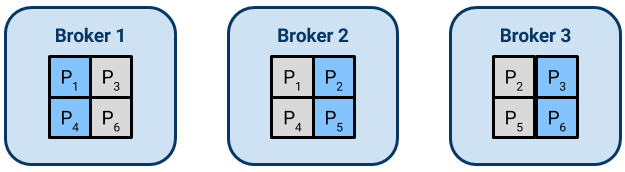 Three-broker Kafka cluster