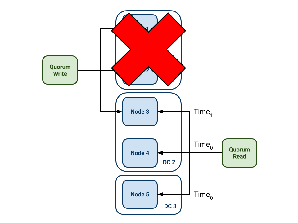 Quorum read from a 5-node Cassandra cluster in 3 DCs, failed in one DC