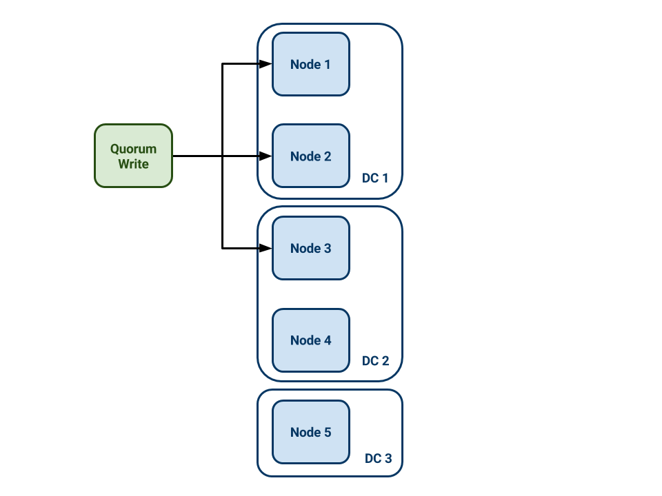 Quorum write to a 5-node Cassandra cluster in 3 DCs