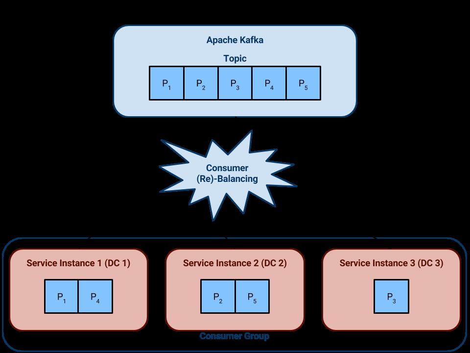 Three service instances across three DCs
