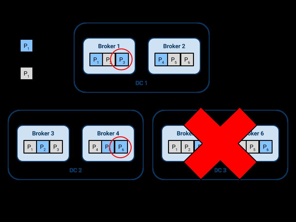 6 broker Kafka cluster spread across three DCs, with one DC failed