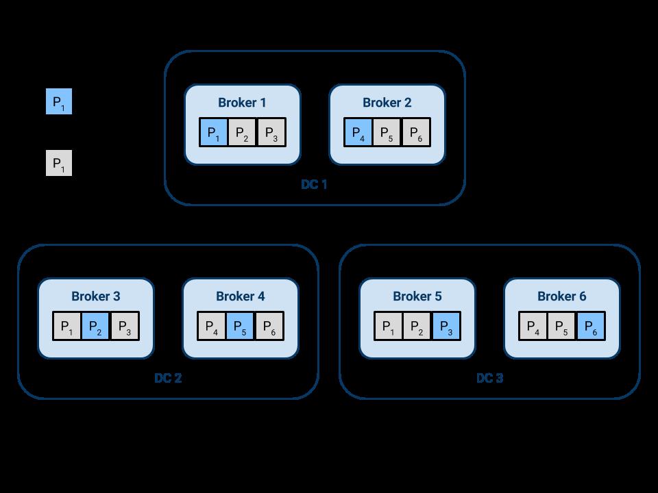 6 broker Kafka cluster spread across three DCs