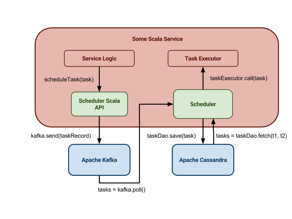 Distributed Task Scheduling with Akka, Kafka, Cassandra